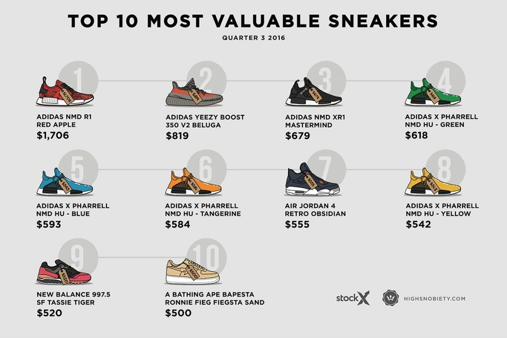 cd45044e2b2872 ... most expensive sneakers last quarter. Image  High Snobiety and StockX